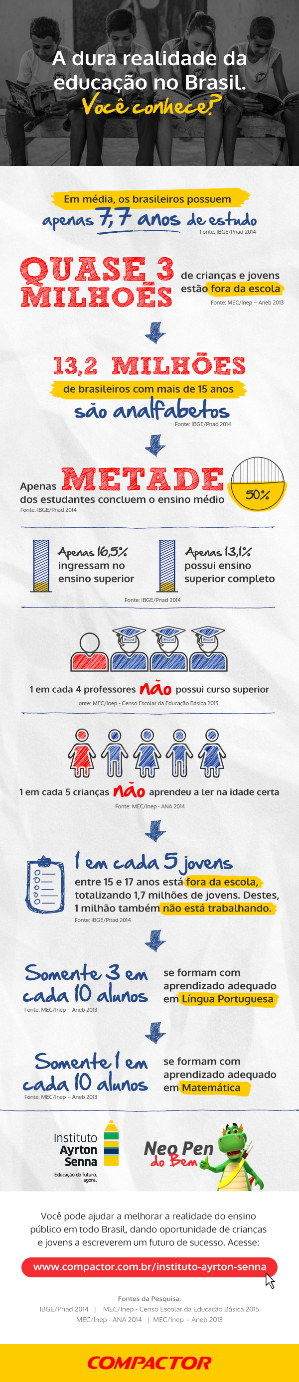 Infográfico: a dura realidade da educação no Brasil.